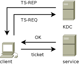 kerberos_authentication