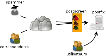 postscreen