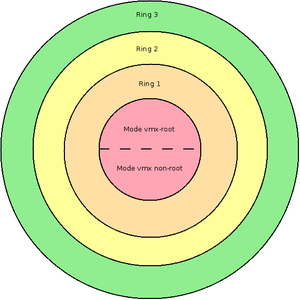 intel_rings