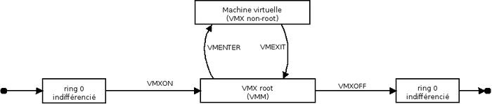 vtx_automaton