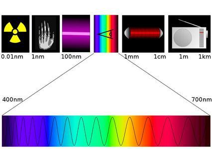 01-Spectre-electromagnetique