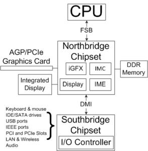 Intel_4_Series_arch