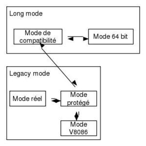 x86_modes
