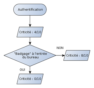 events_auth_flowchart
