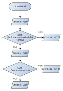 events_ssh_flowchart