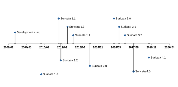 suricata_version_timeline_01