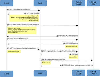 OAuth2_SequenceDiagram