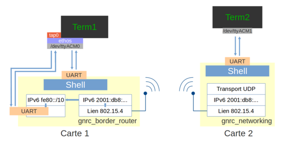 border_router